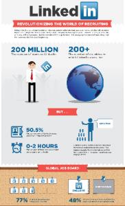 LinkedIn infog
